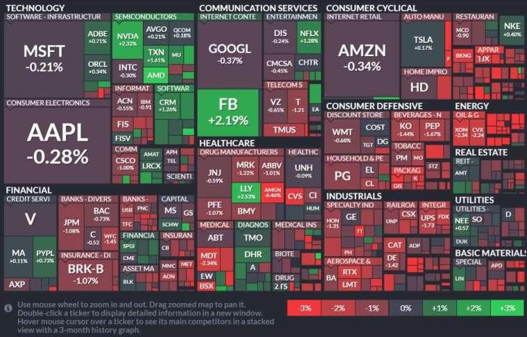 標普 500 指數 11 個類股中,10 個類股走低,工業跌 0.3%、能源跌 2.1%。(圖: Finviz)