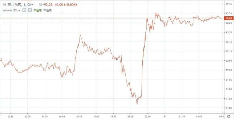 美元指數 (圖: 鉅亨網)