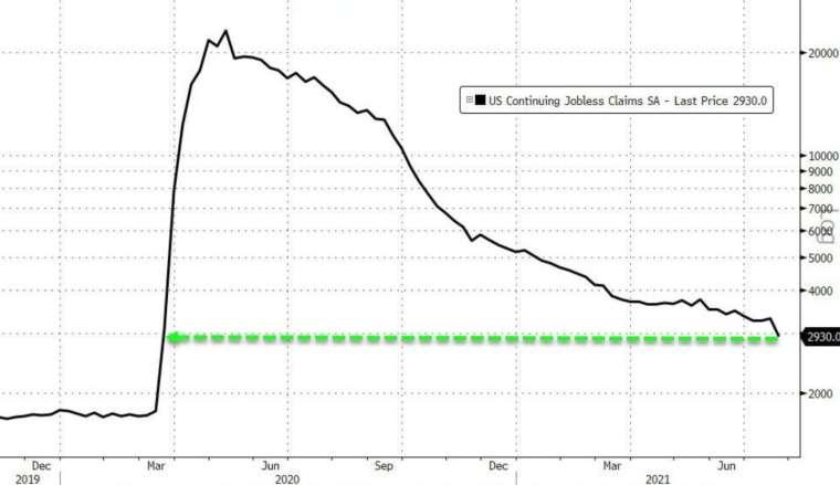 美國上週續領失業金跌至去年3月以來新低 (圖:Zerohedge)