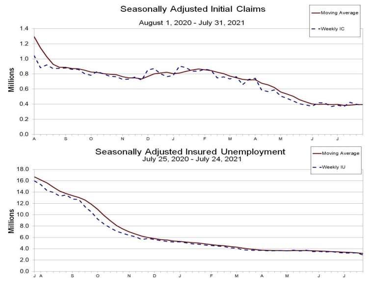 上圖:初領失業金人數,下圖:續領失業金人數 (圖:美國勞動統計局)