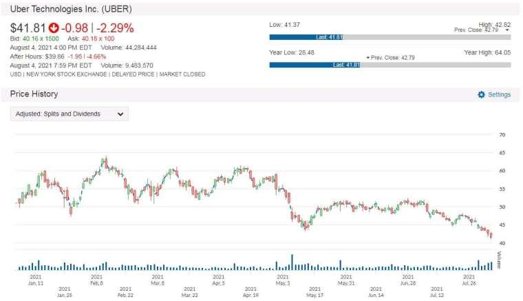 UBER 股價走勢圖 圖片:anue 鉅亨