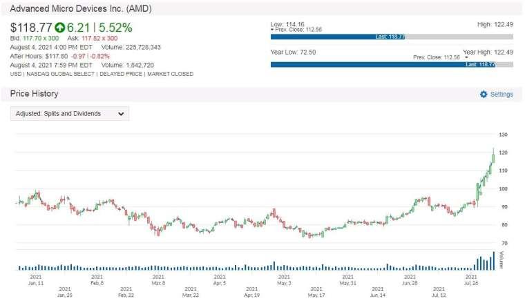 AMD 股價走勢圖 圖片:anue 鉅亨