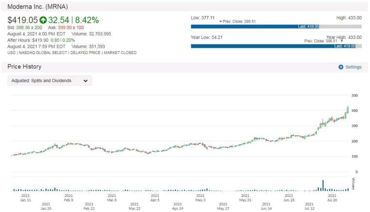 MRNA 股價走勢圖 圖片:anue 鉅亨