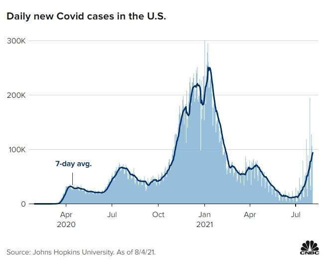 美國七日內單日平均確診人數。來源: CNBC