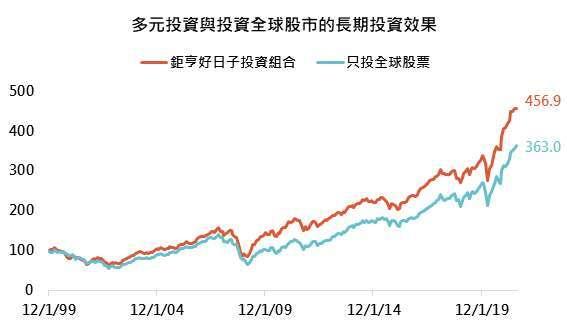 資料來源:Bloomberg,「鉅亨買基金」整理,以美元計算,資料期間為1999/12/31 - 2021/7/31,指數採美銀美林全球高收益債券、MSCI全球股票、台灣加權股票總報酬指數。鉅亨好日子投資組合是以發展好日子為例。此資料僅為歷史數據模擬回測,不為未來投資獲利之保證,在不同指數走勢、比重與期間下,可能得到不同數據結果。