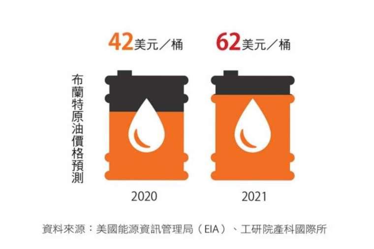 消費回溫、原油看漲, 化學工業產值強彈。