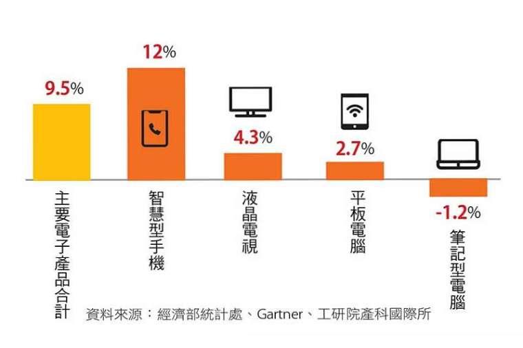 遠距商機、宅經濟帶動臺灣電子產品出貨旺。