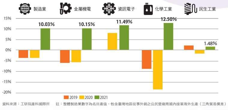 四大製造業全數正成長。