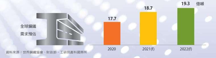 國內外需求強勁,激勵金屬機電產值由負轉正。