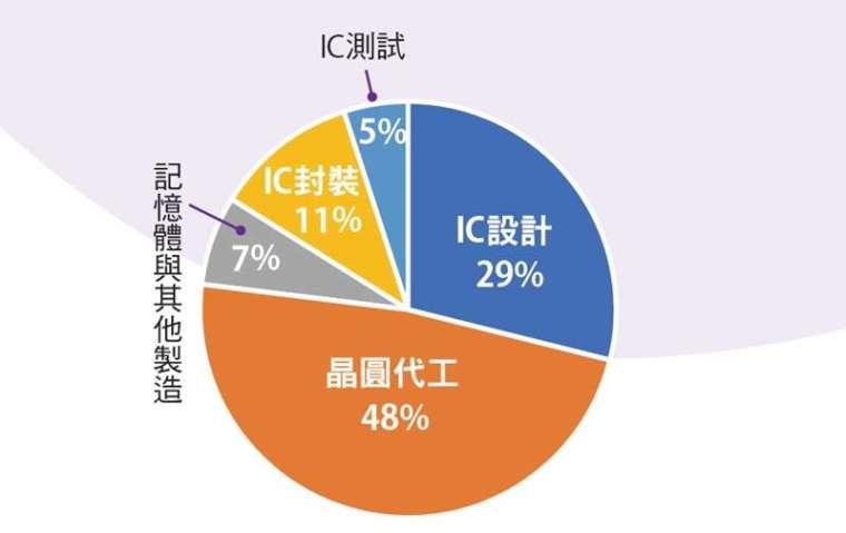 晶圓代工撐起臺灣半導體產業半壁江山。
