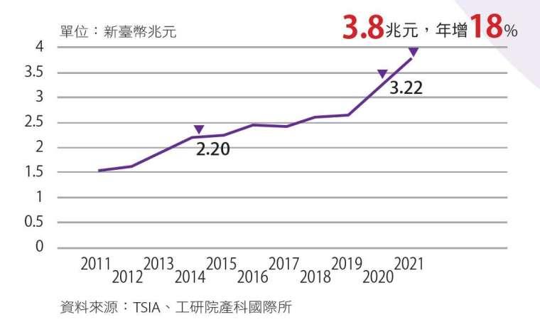 美中科技戰與宅經濟,推升臺灣半導體產值續創高峰。