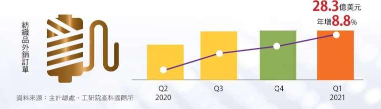 紡織復甦,民間投資強,支持民生工業正成長。