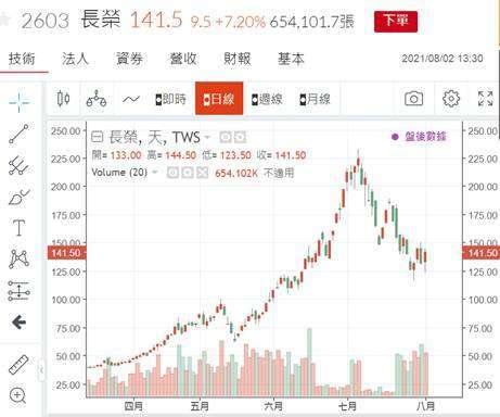 (圖三:長榮海運股價日 K 線圖,鉅亨網)