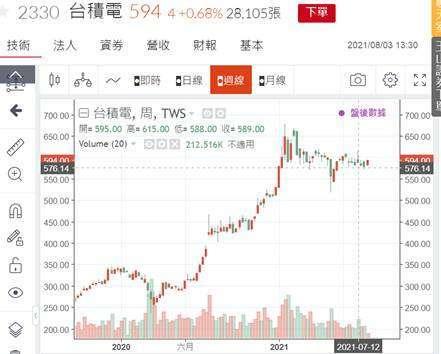 (圖二:台積電股價日 K 線圖,鉅亨網)