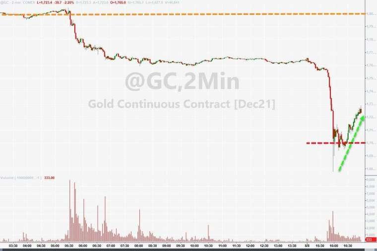 金價急跌後回升 (圖表取自 Zero Hedge)