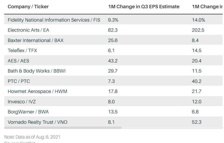 過去一個月,分析師提高了這些公司 2021 年獲利預期,但這些股票的價格卻回落