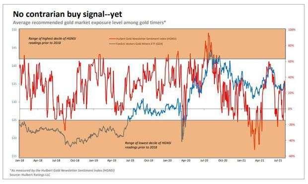 金礦股 ETF 與走勢圖 (圖: Marketwatch)