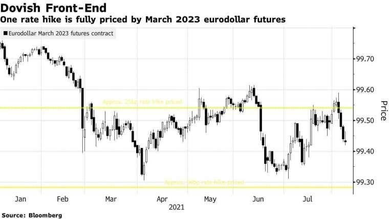 歐洲美元選擇權交易。來源: Bloomberg