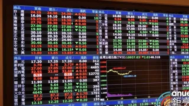 疫情趨緩,金融風險指數連續兩月下降,留意兩大風險。(鉅亨網資料照)