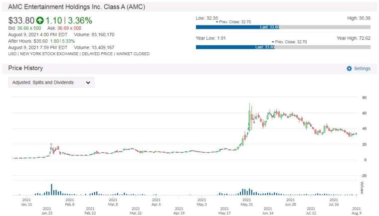 AMC 股價走勢圖 圖片:anue 鉅亨