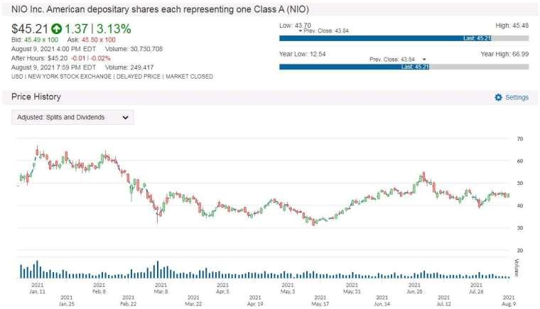 NIO股價走勢圖 圖片:anue 鉅亨