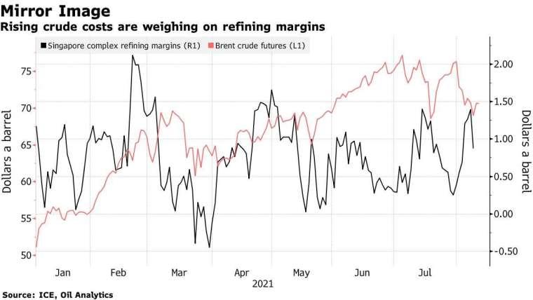 新加坡煉油利潤率 (黑) 和布蘭特原油期貨價格 (紅)。來源: Bloomberg