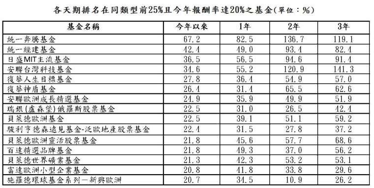 資料來源:晨星;資料日期:截至 2021/7/31;報酬率統一以新台幣計算,排名係依據晨星分類。