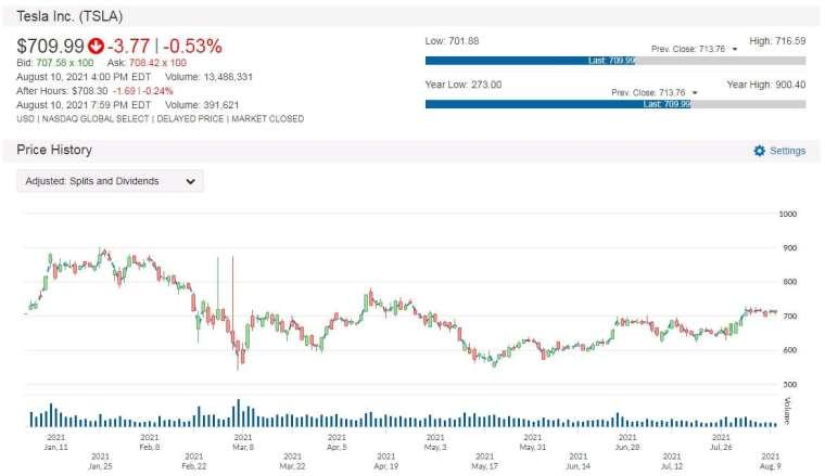 TSLA 股價走勢圖 圖片:anue 鉅亨