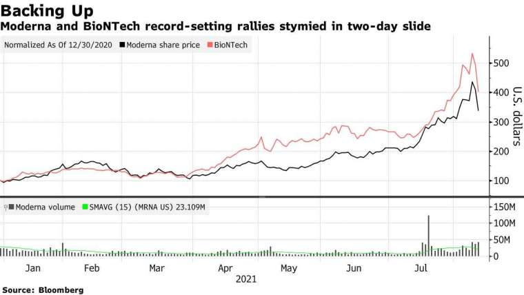 莫德納 (黑)、BNT(紅) 今年來股價走勢。來源: Bloomberg