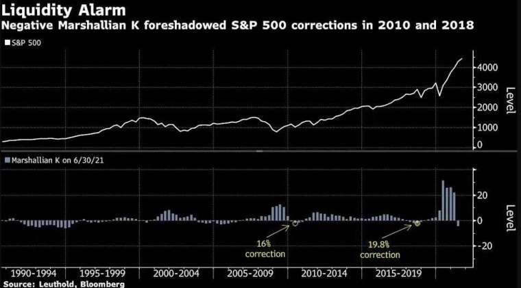 馬歇爾 K 值與 S&P500 走勢變化圖 (圖: Bloomberg)