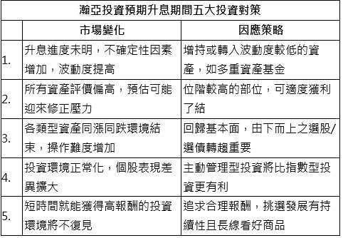 資料來源: 瀚亞投資, 2021/08