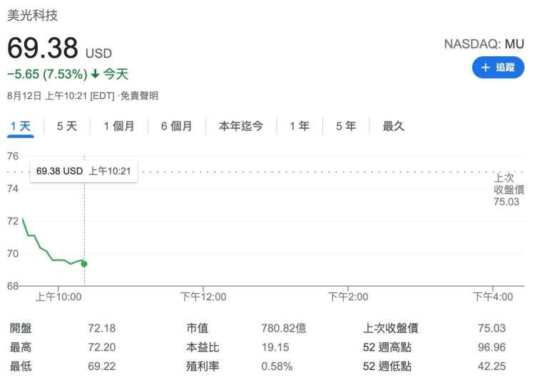 美光股價日線圖 (圖:Google)