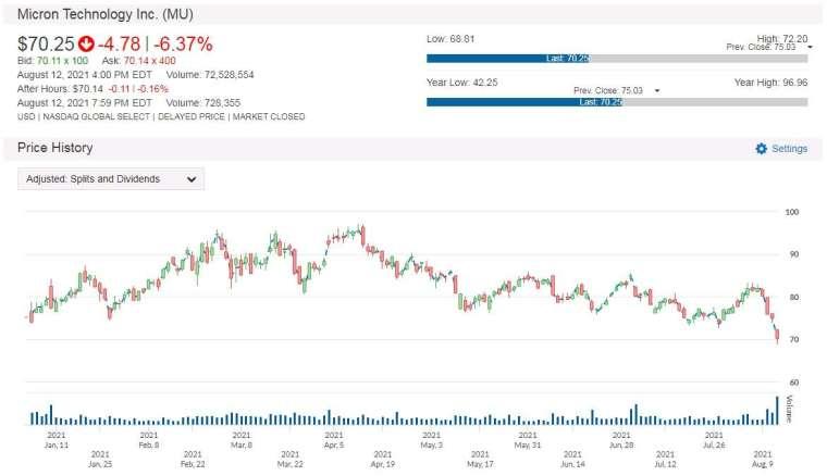 MU 股價走勢圖 圖片:anue 鉅亨