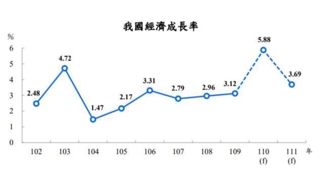 主計總處發布我國GDP最新預測值為5.88%。(圖:主計總處提供)