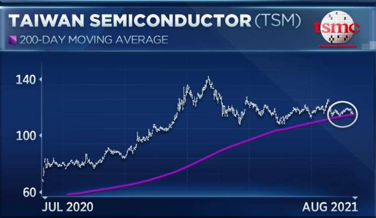 Maley 表示,台積電似乎正在測試其 200 日移動均線,這是該股一年多以來從未見過的。(圖片:CNBC)