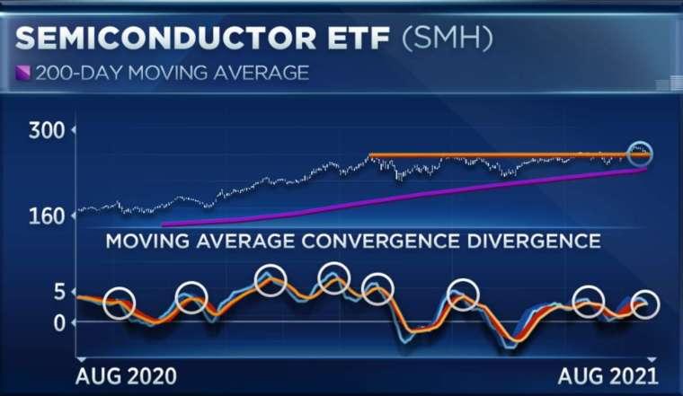 Maley 表示,技術指標 MACD 圖中,一籃子 25 檔股票出現短期死亡交叉。(圖片:CNBC)