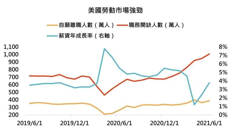 資料來源:Bloomberg,「鉅亨買基金」整理,2021/8/12。