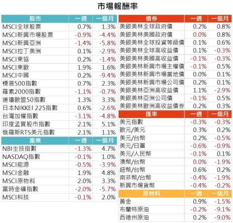 資料來源: Bloomberg,2021/8/16(圖中顯示數據為週漲跌幅結果, 資料截至 2021/8/13)