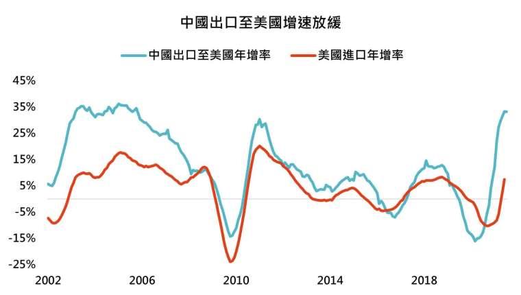 資料來源:Bloomberg,「鉅亨買基金」整理,2021/8/11。