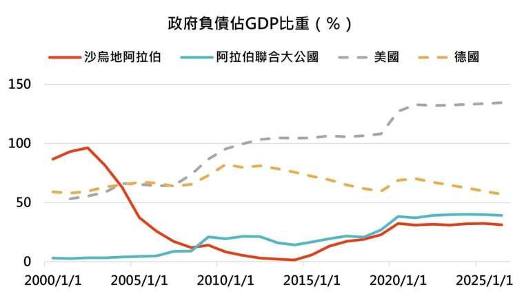 資料來源:Bloomberg,「鉅亨買基金」整理,資料截止2021/7/31。由於此兩國經濟占比為波灣六國的75%,因此不詳列其他四國數據。