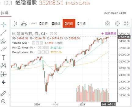 (圖一:道瓊工業指數周 K 線圖,鉅亨網)