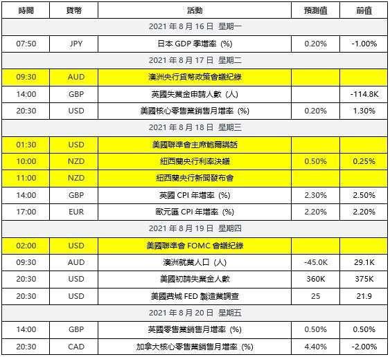 (數據公佈時間為台北時區 UTC+8)