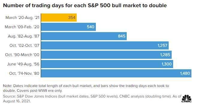 股市翻倍所需時間 (圖表取自 CNBC)