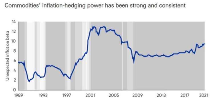 非預期通膨率 Beta 值多年來持續為正值,顯示原物料資產的避險效果持續且強勁。(圖片翻攝:Vanguard/marketwatch)
