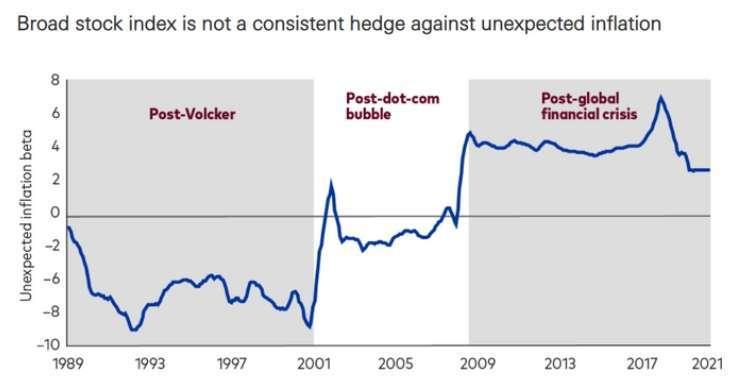 2000 年後羅素 3000 指數的非通膨率 Beta 值多為正數,但抗通膨力道小於原物料資產。(圖片翻攝:Vanguard/marketwatch)