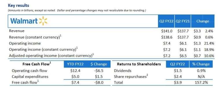 財報細項數據 (圖片:沃爾瑪)