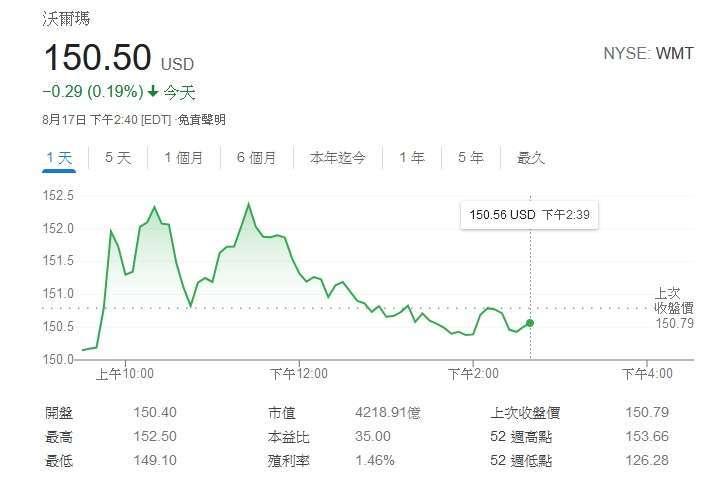 沃爾瑪股價日線圖 (圖片:Google)