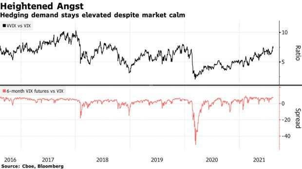 VVIX 與 VIX 比例、VIX 期貨與現貨溢價變化 (圖: Bloomberg)