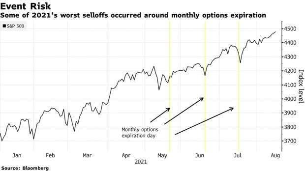選擇權到期與標普 500 指數走勢 (圖: Bloomberg)