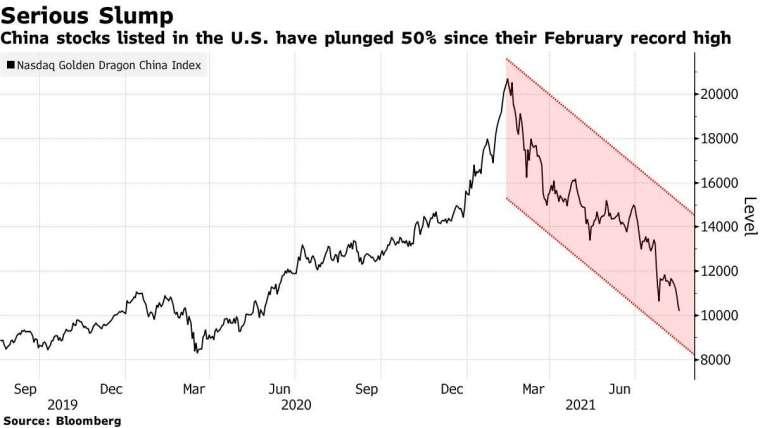 那斯達克中國金龍指數走勢。來源: Bloomberg